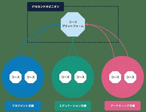 コース説明図